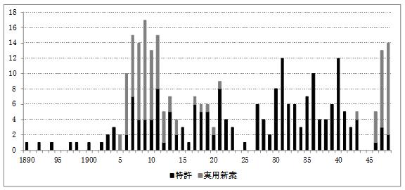 図 1 ミシン関係の特許・実用新案出願件数の推移(1890年~1948年)
