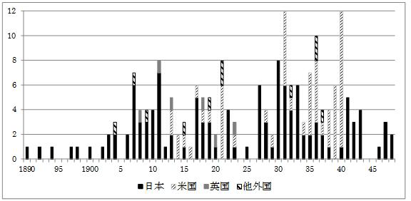 図 2 ミシン関係の特許出願件数の内外住所別推移(1890年~1948年)