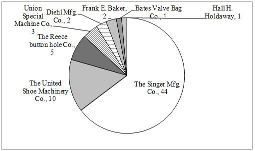 図 3 ミシン関係の米国人特許権者と延特許数(1890年~1948年)