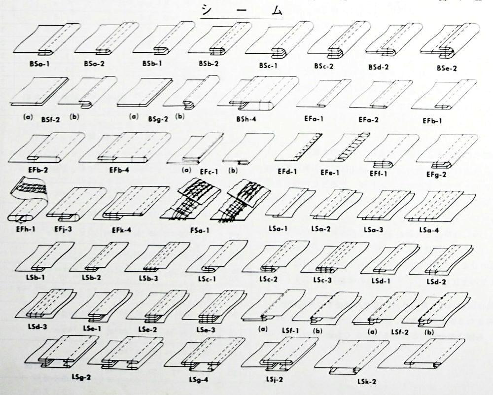 このイラストはユニオン・スペシャル社の提供しているシーム(縫見本)の略図・記号です。